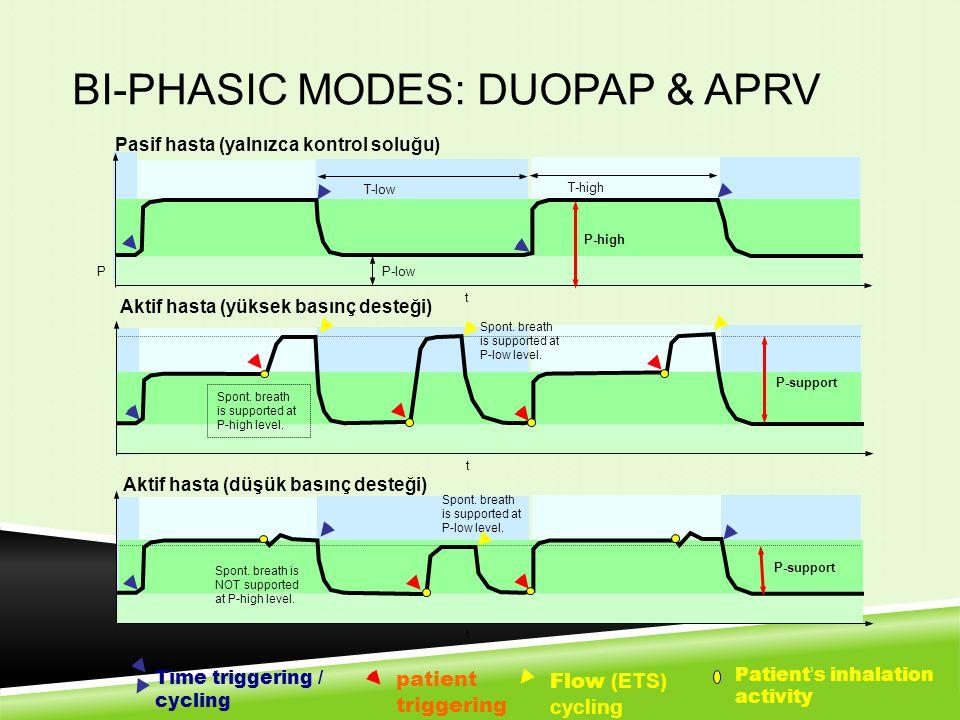 BI-PHASIC MODES: DUOPAP & APRV P T-low T-high P-high P-low t t t P-support Spont. breath is supported at P-high level. Spont. breath is supported at P