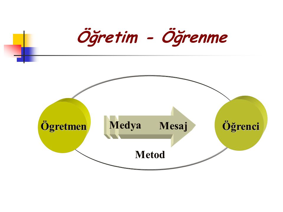 Yapı Düzgün bir yapı kullanınız (dengeli, sıralı, ve sola-yanaşık).