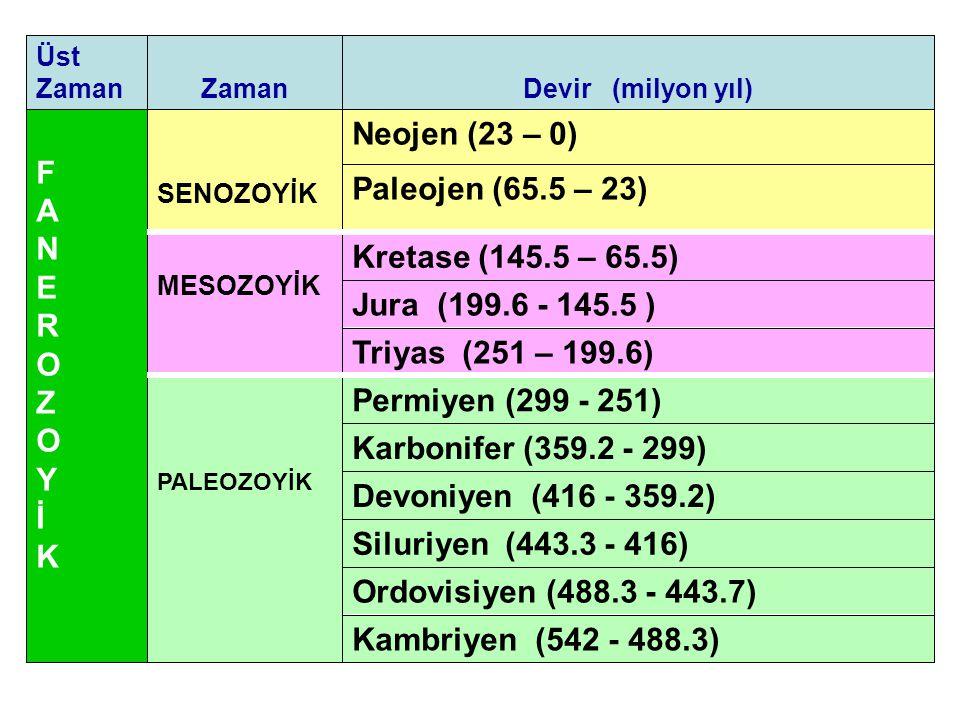 T R İ Y A S coğrafya PERMO-TRİYAS Türkiye'ye ait alanlar
