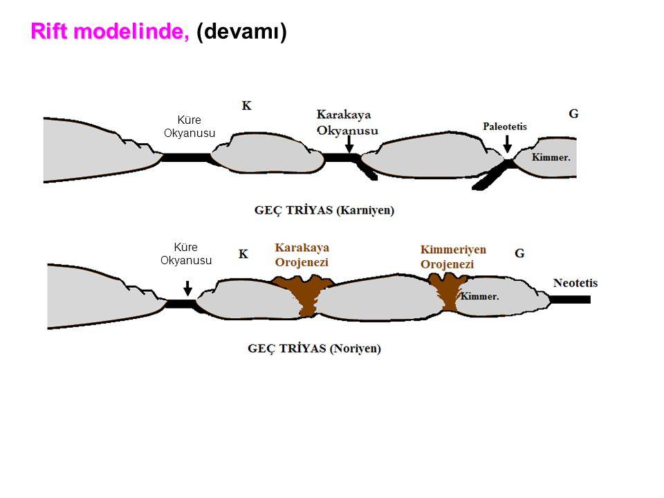 Rift modelinde Rift modelinde, (devamı) Küre Okyanusu Küre Okyanusu