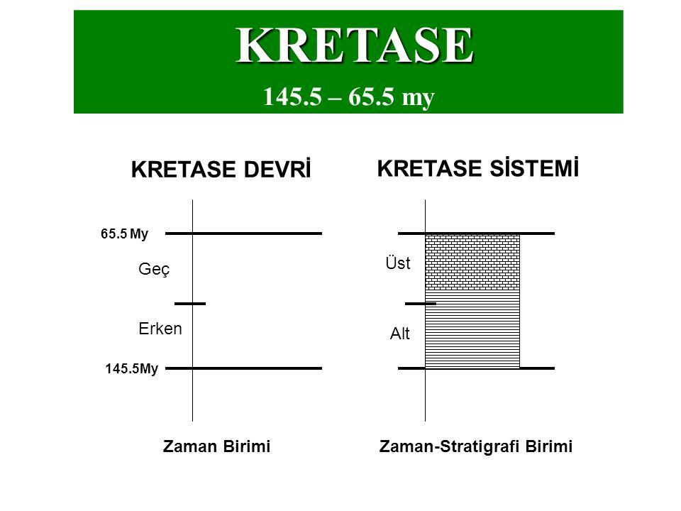 KRETASE 145.5 – 65.5 my 145.5My 65.5 My KRETASE DEVRİ Erken Geç KRETASE SİSTEMİ Alt Üst Zaman BirimiZaman-Stratigrafi Birimi