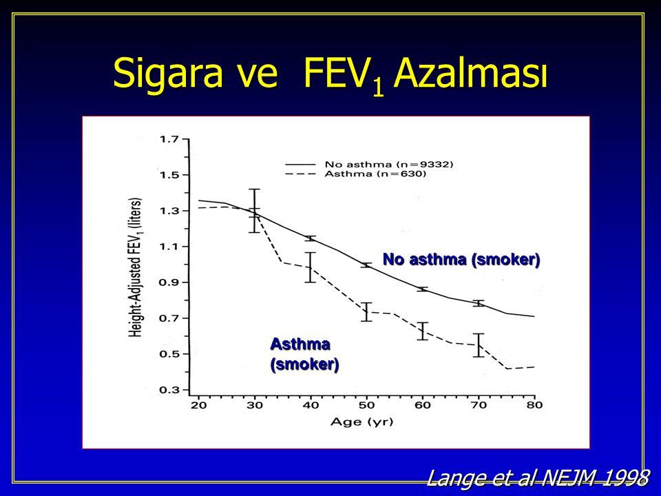 Near-fatal asthma (n=147) Near-fatal asthma (n=147) SmokersNon-smokers 6 yıl-izlem ile mortalite 28%10% 6 yıl-izlem ile mortalite 28%10% Age adjusted odds ratio 3.6 [CI 2-6.2] Age adjusted odds ratio 3.6 [CI 2-6.2] Marquette et al ARRD 1992 Marquette et al ARRD 1992 Sigara ve ölümcül astım riski