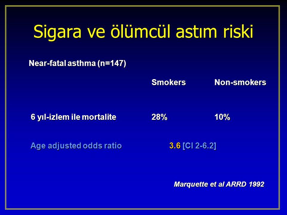 Near-fatal asthma (n=147) Near-fatal asthma (n=147) SmokersNon-smokers 6 yıl-izlem ile mortalite 28%10% 6 yıl-izlem ile mortalite 28%10% Age adjusted