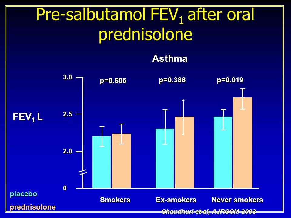 Asthma control score after oral prednisolone Chaudhuri et al, AJRCCM 2003 in press Asthmacontrolscore placeboprednisolone Smokers SmokersEx-smokers Never smokers 1 0 2 3 4 5 p=0.865p=0.108p=0.004 Asthma