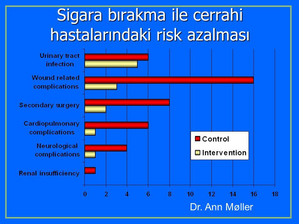 Sigarayı bıraktıktan sonra 20 dakika Kan basıncı, Nabız & periferik Dolaşım düzelir 8 saat Nikotin & CO düzeyi %50'ye düşer.