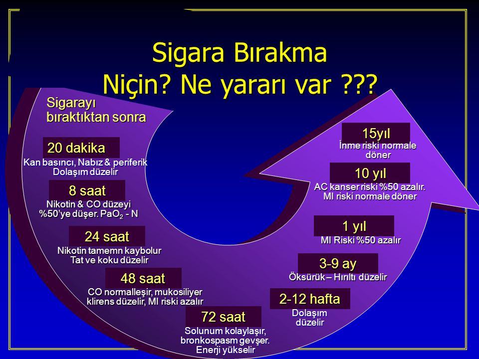 Sigarayı bıraktıktan sonra 20 dakika Kan basıncı, Nabız & periferik Dolaşım düzelir 8 saat Nikotin & CO düzeyi %50'ye düşer. PaO 2 - N 24 saat Nikotin