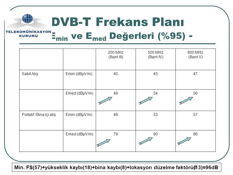 6 DVB-T Frekans Planı - E min ve E med Değerleri (%95) - 200 MHz (Bant III) 500 MHz (Bant IV) 800 MHz (Bant V) Sabit AlışEmin (dBµV/m)404547 Emed (dBµ