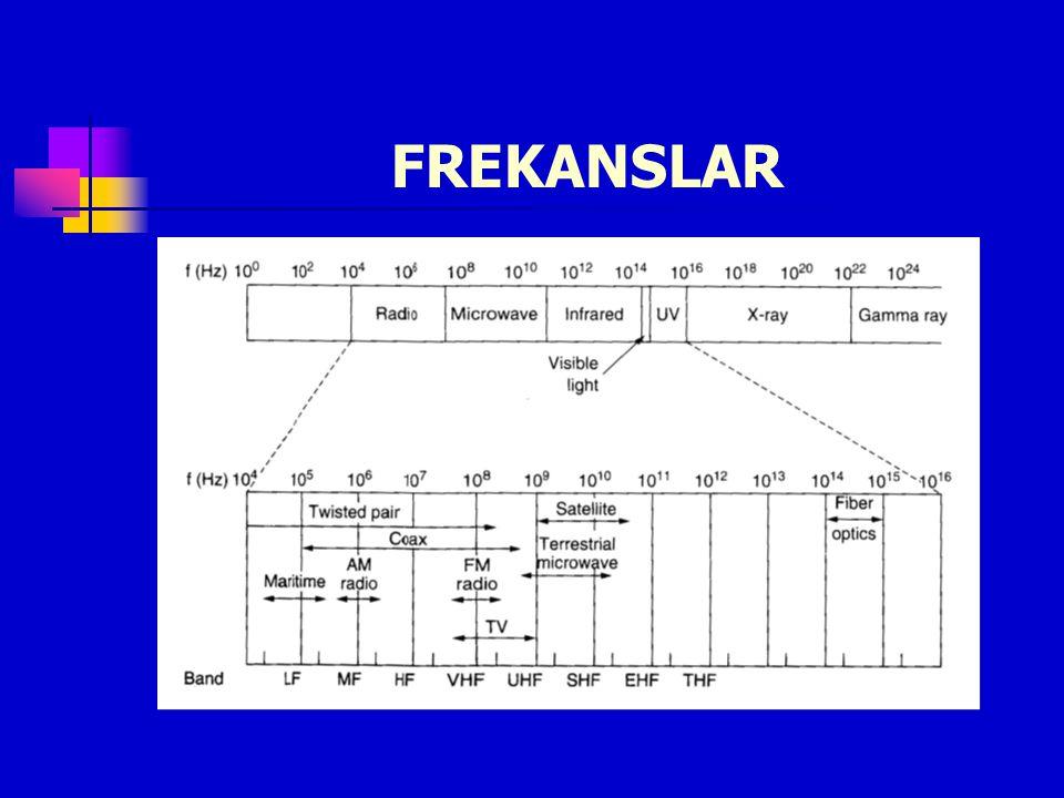 ANTENLER İdeal Anten : Boy = 300 / f (MHz) Polarizasyon Anten türleri Yönlü - Yönsüz 1/4, 1/2, 5/8, 1/1 dalga boyu Kazanç : dBi ve dBd