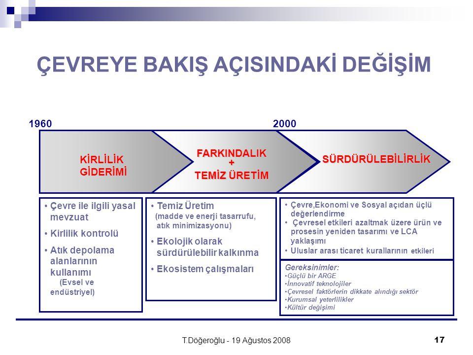 T.Döğeroğlu - 19 Ağustos 200817 KİRLİLİK GİDERİMİ FARKINDALIK+ TEMİZ ÜRETİM SÜRDÜRÜLEBİLİRLİK Çevre ile ilgili yasal mevzuat Kirlilik kontrolü Atık de