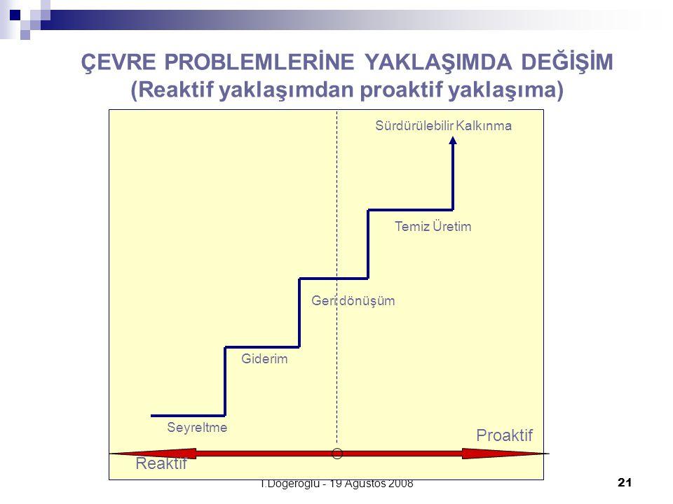 T.Döğeroğlu - 19 Ağustos 200821 ÇEVRE PROBLEMLERİNE YAKLAŞIMDA DEĞİŞİM (Reaktif yaklaşımdan proaktif yaklaşıma) Sürdürülebilir Kalkınma Temiz Üretim G