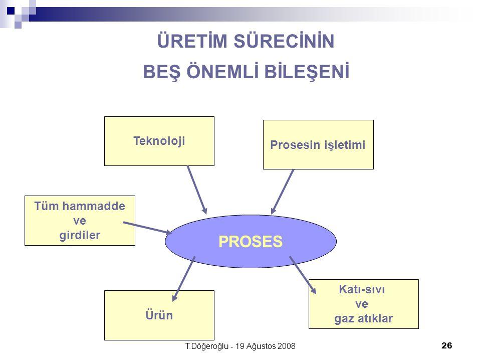 T.Döğeroğlu - 19 Ağustos 200826 ÜRETİM SÜRECİNİN BEŞ ÖNEMLİ BİLEŞENİ PROSES Prosesin işletimi Ürün Tüm hammadde ve girdiler Teknoloji Katı-sıvı ve gaz atıklar