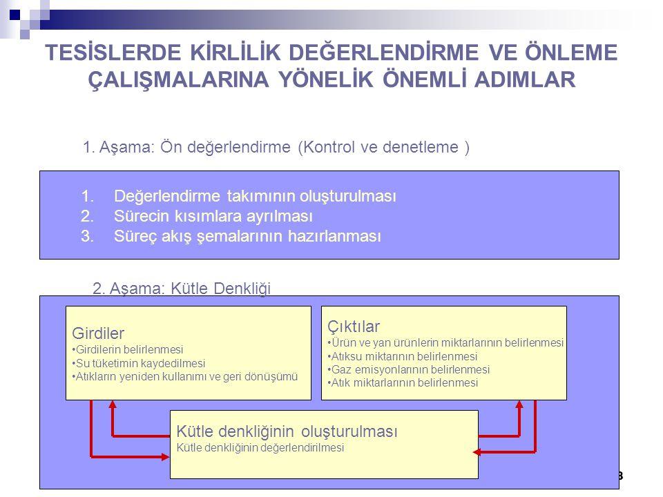 T.Döğeroğlu - 19 Ağustos 200828 TESİSLERDE KİRLİLİK DEĞERLENDİRME VE ÖNLEME ÇALIŞMALARINA YÖNELİK ÖNEMLİ ADIMLAR 1.
