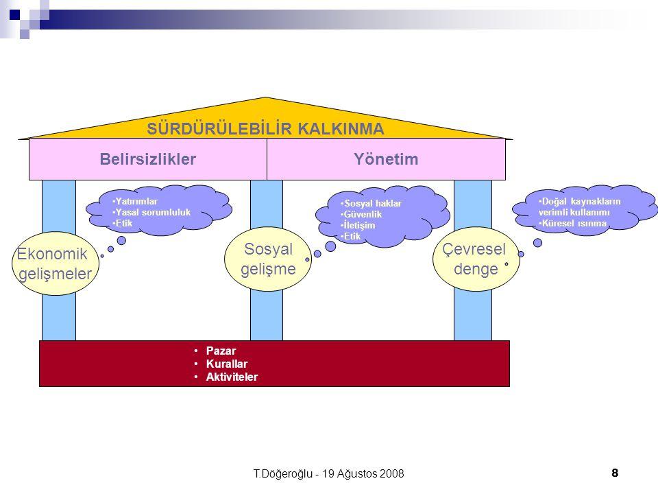 T.Döğeroğlu - 19 Ağustos 20088 SÜRDÜRÜLEBİLİR KALKINMA Pazar Kurallar Aktiviteler Ekonomik gelişmeler Çevresel denge Sosyal gelişme Yatırımlar Yasal s