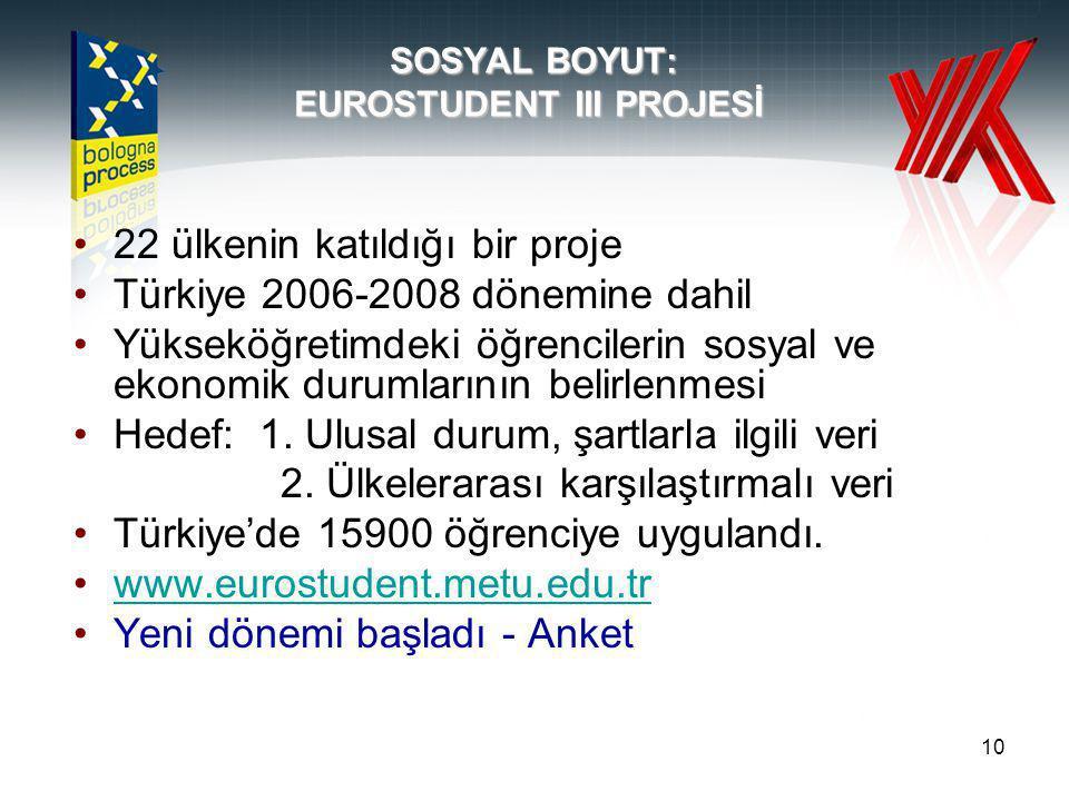 10 SOSYAL BOYUT: EUROSTUDENT III PROJESİ 22 ülkenin katıldığı bir proje Türkiye 2006-2008 dönemine dahil Yükseköğretimdeki öğrencilerin sosyal ve ekonomik durumlarının belirlenmesi Hedef: 1.