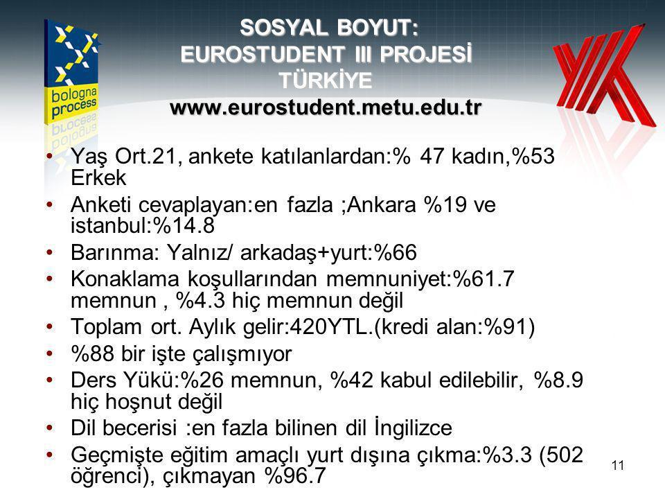 11 SOSYAL BOYUT: EUROSTUDENT III PROJESİ TÜRKİYE www.eurostudent.metu.edu.tr Yaş Ort.21, ankete katılanlardan:% 47 kadın,%53 Erkek Anketi cevaplayan:en fazla ;Ankara %19 ve istanbul:%14.8 Barınma: Yalnız/ arkadaş+yurt:%66 Konaklama koşullarından memnuniyet:%61.7 memnun, %4.3 hiç memnun değil Toplam ort.
