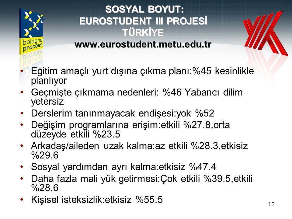 12 SOSYAL BOYUT: EUROSTUDENT III PROJESİ TÜRKİYE www.eurostudent.metu.edu.tr Eğitim amaçlı yurt dışına çıkma planı:%45 kesinlikle planlıyor Geçmişte çıkmama nedenleri: %46 Yabancı dilim yetersiz Derslerim tanınmayacak endişesi:yok %52 Değişim programlarına erişim:etkili %27.8,orta düzeyde etkili %23.5 Arkadaş/aileden uzak kalma:az etkili %28.3,etkisiz %29.6 Sosyal yardımdan ayrı kalma:etkisiz %47.4 Daha fazla mali yük getirmesi:Çok etkili %39.5,etkili %28.6 Kişisel isteksizlik:etkisiz %55.5