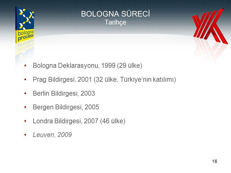 16 BOLOGNA SÜRECİ Tarihçe Bologna Deklarasyonu, 1999 (29 ülke) Prag Bildirgesi, 2001 (32 ülke, Türkiye'nin katılımı) Berlin Bildirgesi, 2003 Bergen Bildirgesi, 2005 Londra Bildirgesi, 2007 (46 ülke) Leuven, 2009