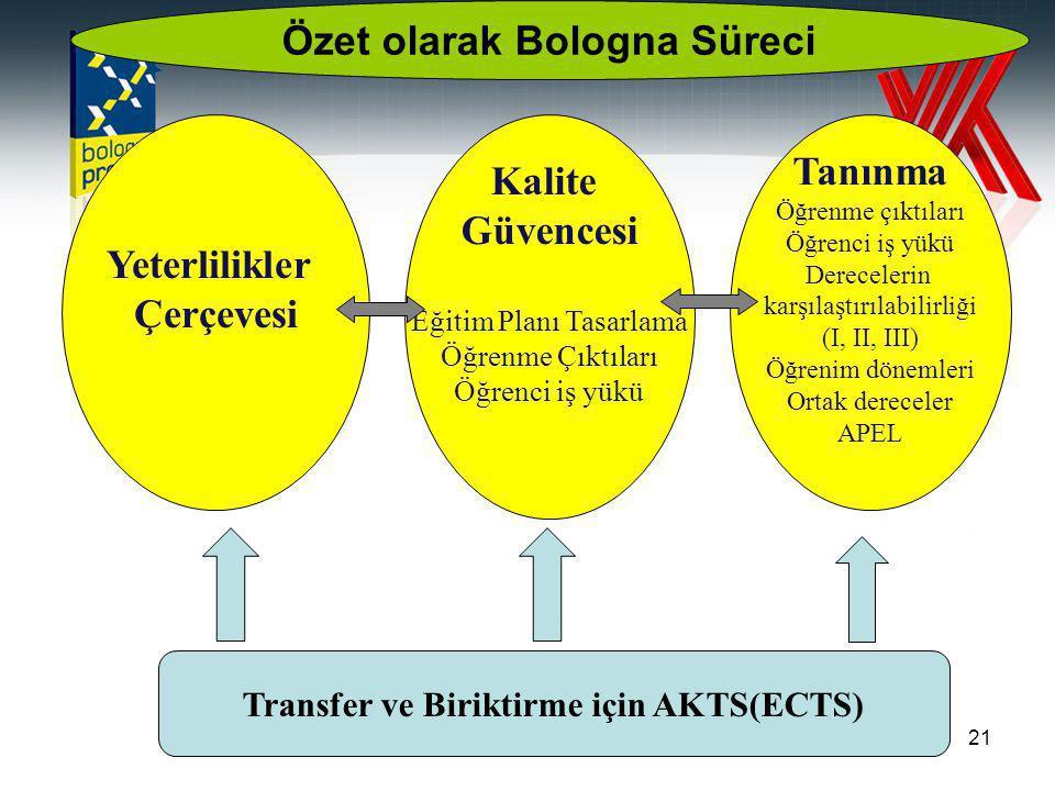 21 Yeterlilikler Çerçevesi Kalite Güvencesi Eğitim Planı Tasarlama Öğrenme Çıktıları Öğrenci iş yükü Tanınma Öğrenme çıktıları Öğrenci iş yükü Derecelerin karşılaştırılabilirliği (I, II, III) Öğrenim dönemleri Ortak dereceler APEL Transfer ve Biriktirme için AKTS(ECTS) Özet olarak Bologna Süreci