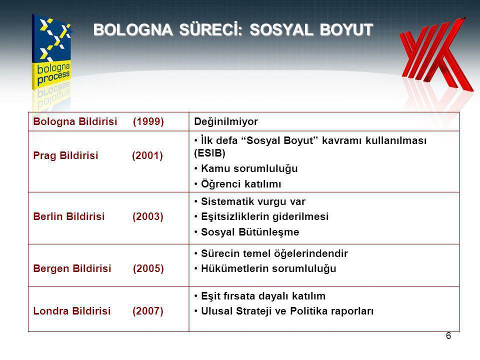 6 BOLOGNA SÜRECİ: SOSYAL BOYUT Bologna Bildirisi (1999)Değinilmiyor Prag Bildirisi (2001) İlk defa Sosyal Boyut kavramı kullanılması (ESIB) Kamu sorumluluğu Öğrenci katılımı Berlin Bildirisi (2003) Sistematik vurgu var Eşitsizliklerin giderilmesi Sosyal Bütünleşme Bergen Bildirisi (2005) Sürecin temel öğelerindendir Hükümetlerin sorumluluğu Londra Bildirisi (2007) Eşit fırsata dayalı katılım Ulusal Strateji ve Politika raporları