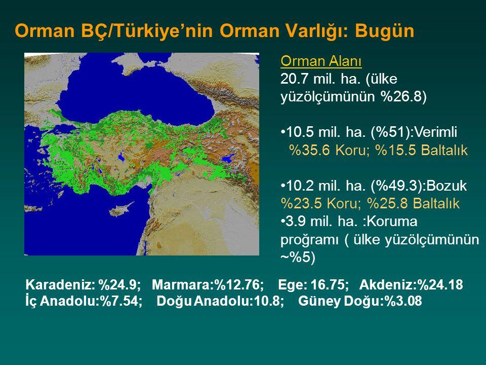 Orman BÇ/Türkiye'nin Orman Varlığı: Bugün Orman Alanı 20.7 mil. ha. (ülke yüzölçümünün %26.8) 10.5 mil. ha. (%51):Verimli %35.6 Koru; %15.5 Baltalık 1
