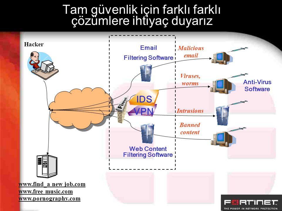 Tam güvenlik için farklı farklı çözümlere ihtiyaç duyarız Hacker www.find_a new job.com www.free music.com www.pornography.com Intrusions Viruses, wor