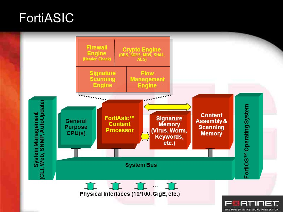 FortiASIC Physical Interfaces (10/100, GigE, etc.)‏ … FortiOS™ Operating System System Bus General Purpose CPU(s)‏ FortiAsic™ Content Processor Signature Memory (Virus, Worm, Keywords, etc.)‏ Content Assembly & Scanning Memory System Management (CLI, Web, SNMP, AutoUpdate)‏ Crypto Engine (DES, 3DES, MD5, SHA1, AES)‏ Firewall Engine (Header Check)‏ Signature Scanning Engine Flow Management Engine