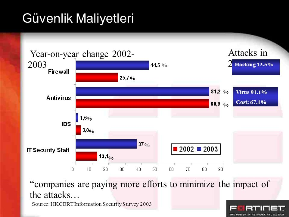 Güvenlik Maliyetleri Year-on-year change 2002- 2003 % % % % % % % % Source: HKCERT Information Security Survey 2003 Attacks in 2003 Hacking 13.5% Virus 91.1% Cost: 67.1% companies are paying more efforts to minimize the impact of the attacks…