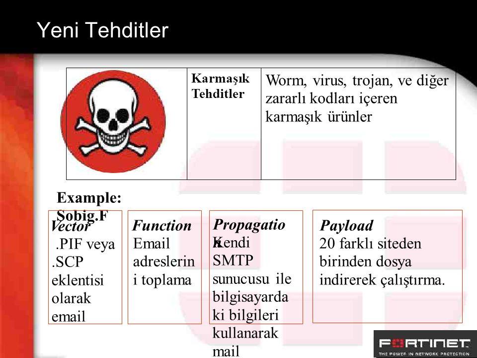 Yeni Tehditler Worm, virus, trojan, ve diğer zararlı kodları içeren karmaşık ürünler Karmaşık Tehditler Example: Sobig.F.PIF veya.SCP eklentisi olarak