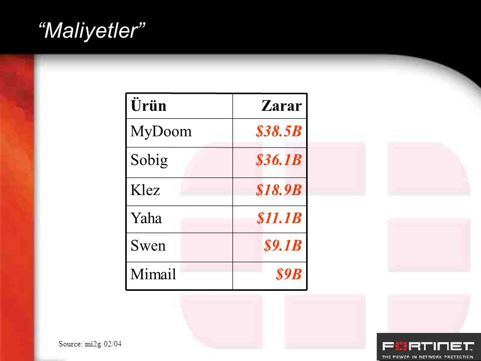 """Maliyetler"" Source: mi2g 02/04 $38.5BMyDoom ZararÜrün $36.1BSobig $18.9BKlez $11.1BYaha $9BMimail $9.1BSwen"
