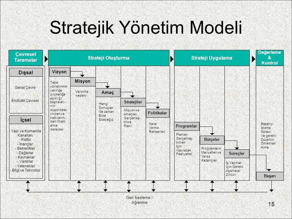15 Stratejik Yönetim Modeli Strateji oluşturm Stratej i uygulama Geri besleme / öğrenme Genel Çevre Endüstri Çevresi Varolma nedeni Hangi Sonuçları Ne