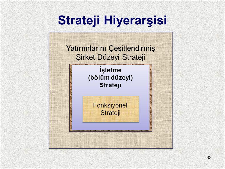 Strateji Hiyerarşisi Yatırımlarını Çeşitlendirmiş Şirket Düzeyi Strateji İşletme (bölüm düzeyi) Strateji İşletme (bölüm düzeyi) Strateji Fonksiyonel S