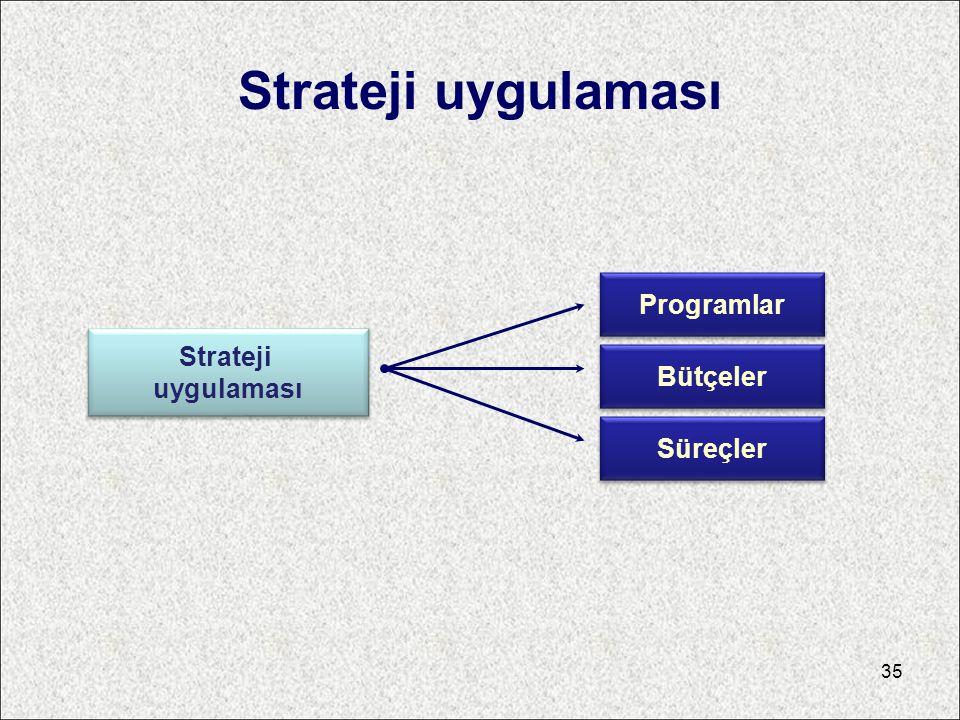 Strateji uygulaması Strateji uygulaması Programlar Bütçeler Süreçler 35