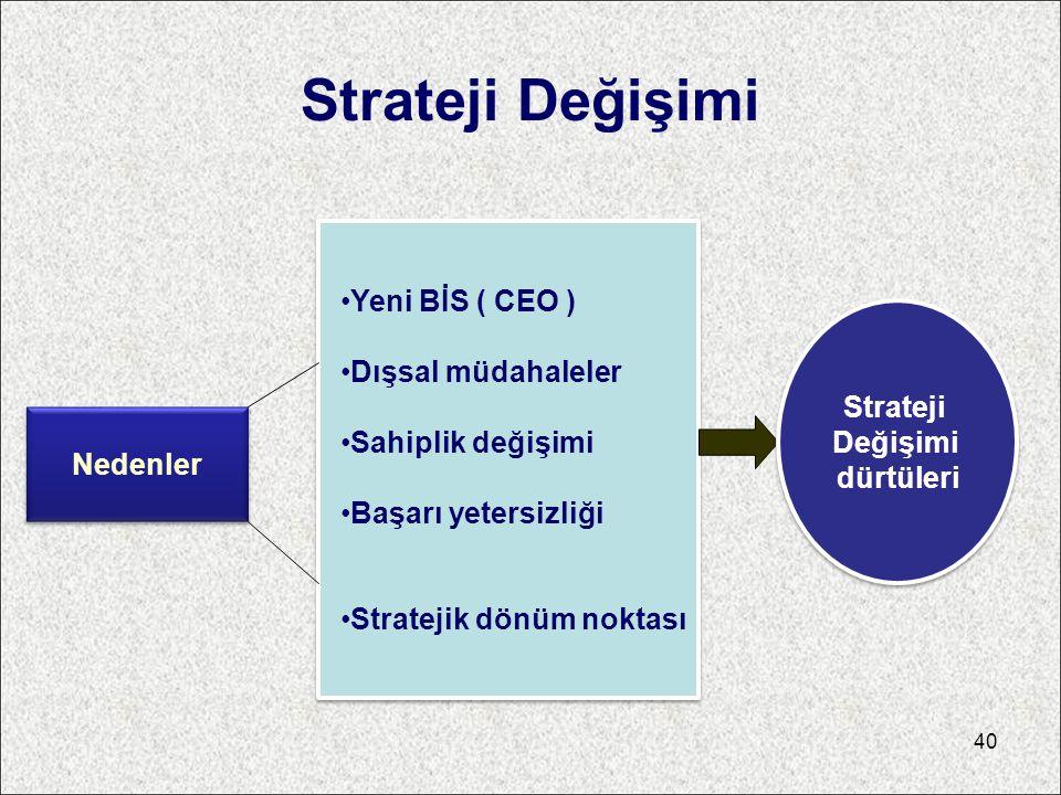 Strateji Değişimi Nedenler Yeni BİS ( CEO ) Dışsal müdahaleler Sahiplik değişimi Başarı yetersizliği Stratejik dönüm noktası Strateji Değişimi dürtüle
