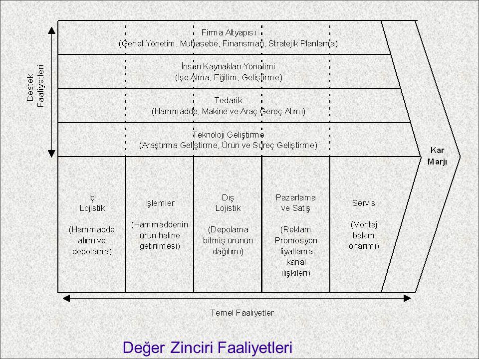 Değer Zinciri Faaliyetleri