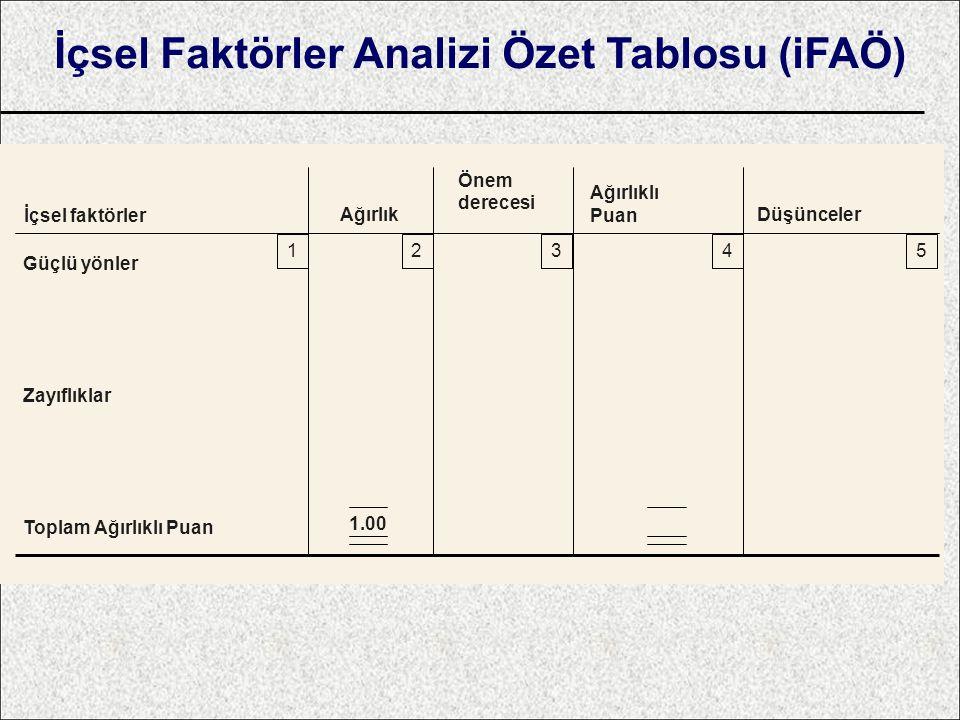 İçsel Faktörler Analizi Özet Tablosu (iFAÖ) İçsel faktörler Ağırlık Önem derecesi Ağırlıklı Puan Düşünceler 12345 1.00 Güçlü yönler Zayıflıklar Toplam