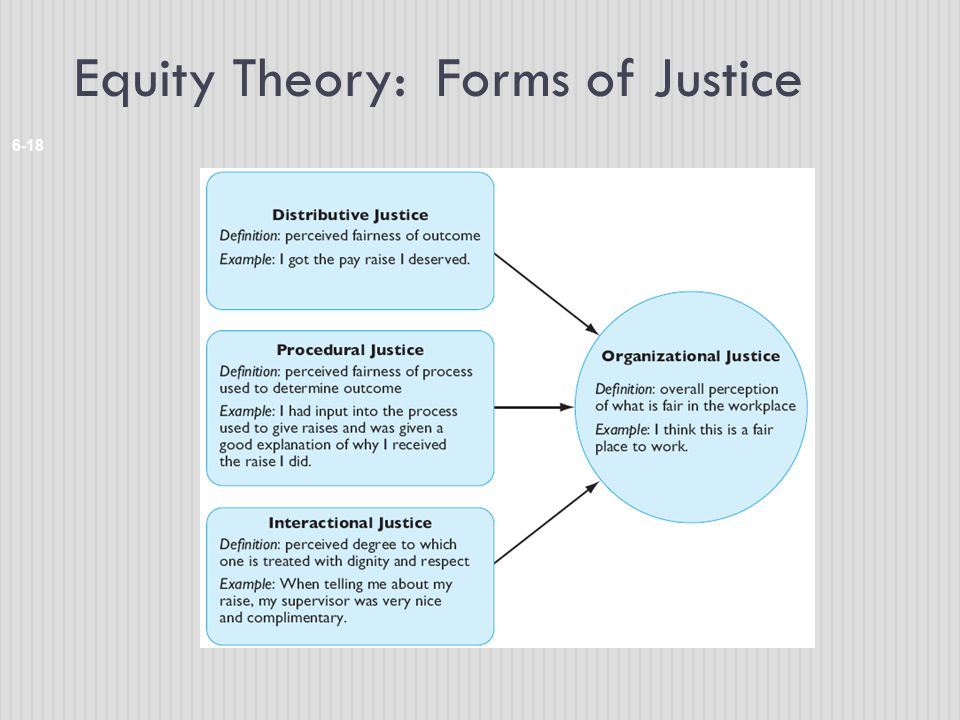 Equity Theory: Forms of Justice 6-18