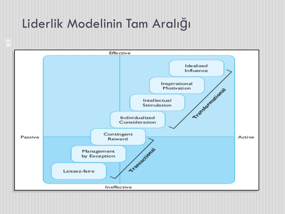 Liderlik Modelinin Tam Aralı ğ ı 11- 20