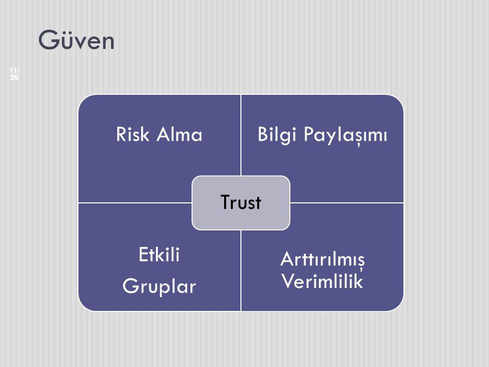 Güven 11- 26 Risk AlmaBilgi Paylaşımı Etkili Gruplar Arttırılmış Verimlilik Trust