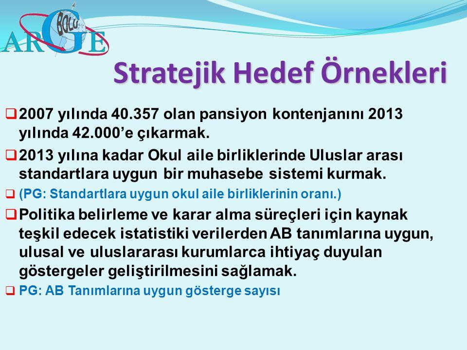 Stratejik Hedef Örnekleri  2007 yılında 40.357 olan pansiyon kontenjanını 2013 yılında 42.000'e çıkarmak.  2013 yılına kadar Okul aile birliklerinde