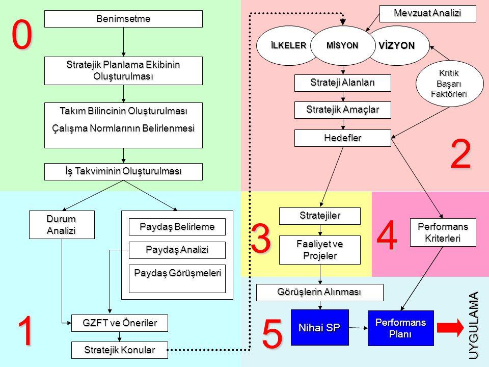 Benimsetme Stratejik Planlama Ekibinin Oluşturulması Takım Bilincinin Oluşturulması Çalışma Normlarının Belirlenmesi İş Takviminin Oluşturulması 0 Dur
