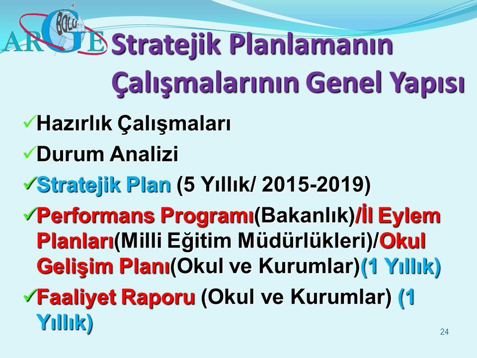 Stratejik Planlamanın Çalışmalarının Genel Yapısı Hazırlık Çalışmaları Hazırlık Çalışmaları Durum Analizi Durum Analizi Stratejik Plan (5 Yıllık/ 2015