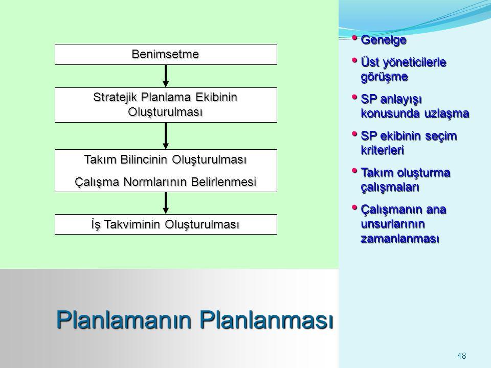 48 Benimsetme Stratejik Planlama Ekibinin Oluşturulması Takım Bilincinin Oluşturulması Çalışma Normlarının Belirlenmesi İş Takviminin Oluşturulması Ge