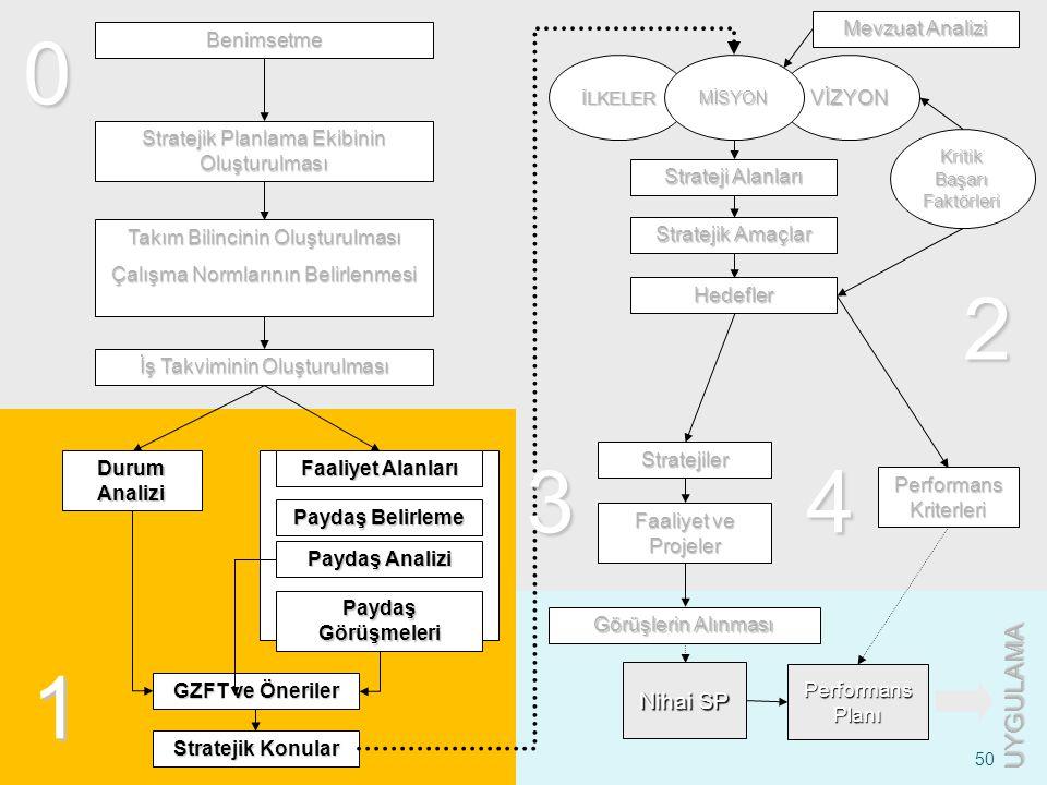 50 Benimsetme Stratejik Planlama Ekibinin Oluşturulması Takım Bilincinin Oluşturulması Çalışma Normlarının Belirlenmesi Durum Analizi Faaliyet Alanlar