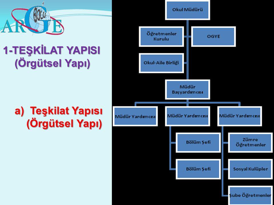 a)Teşkilat Yapısı (Örgütsel Yapı) (Örgütsel Yapı) 1-TEŞKİLAT YAPISI (Örgütsel Yapı) (Örgütsel Yapı)