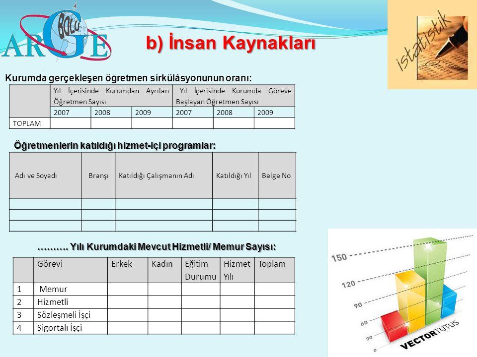 b) İnsan Kaynakları Kurumda gerçekleşen öğretmen sirkülâsyonunun oranı: Yıl İçerisinde Kurumdan Ayrılan Öğretmen Sayısı Yıl İçerisinde Kurumda Göreve