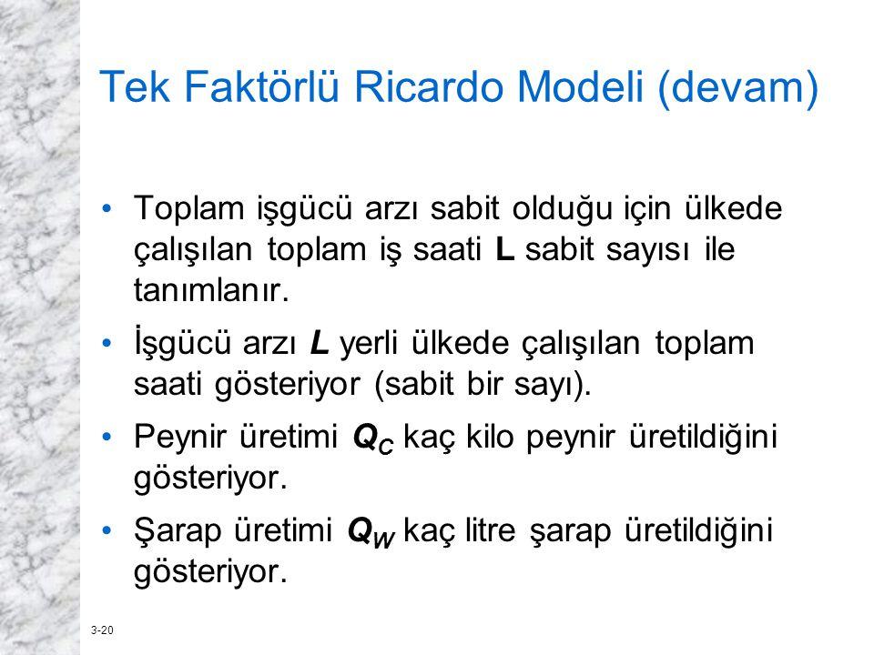 3-20 Tek Faktörlü Ricardo Modeli (devam) Toplam işgücü arzı sabit olduğu için ülkede çalışılan toplam iş saati L sabit sayısı ile tanımlanır. İşgücü a