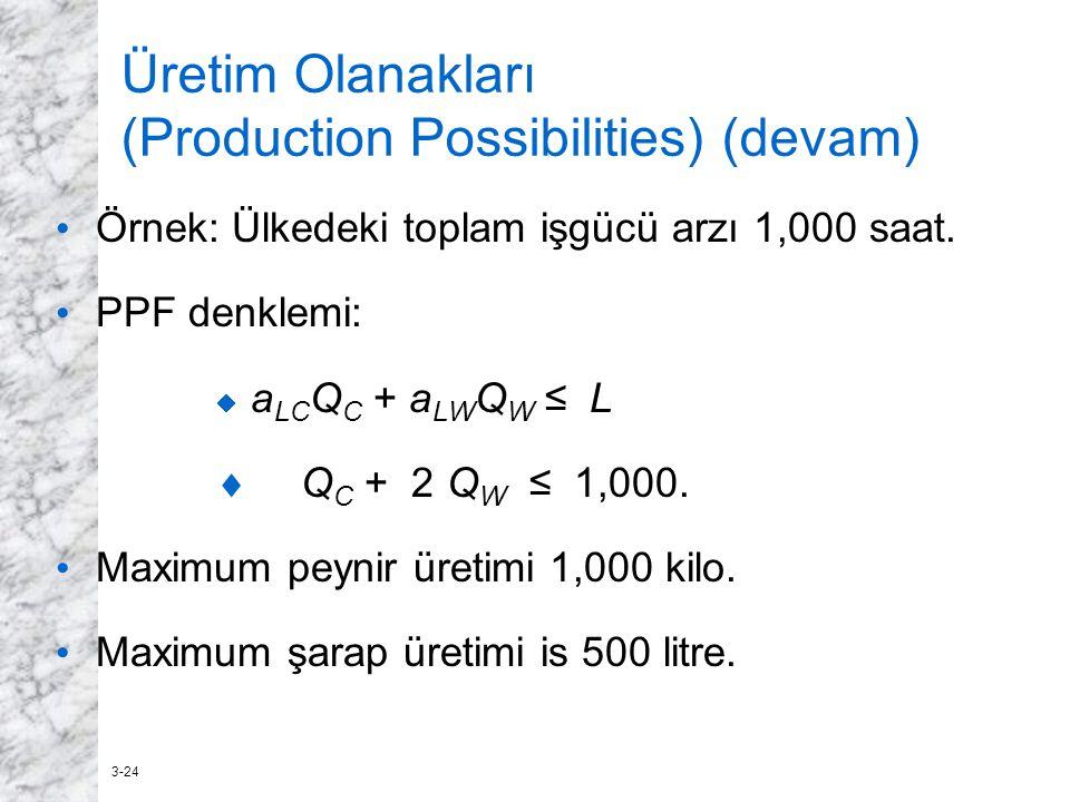 3-24 Üretim Olanakları (Production Possibilities) (devam) Örnek: Ülkedeki toplam işgücü arzı 1,000 saat. PPF denklemi:  a LC Q C + a LW Q W ≤ L  Q C
