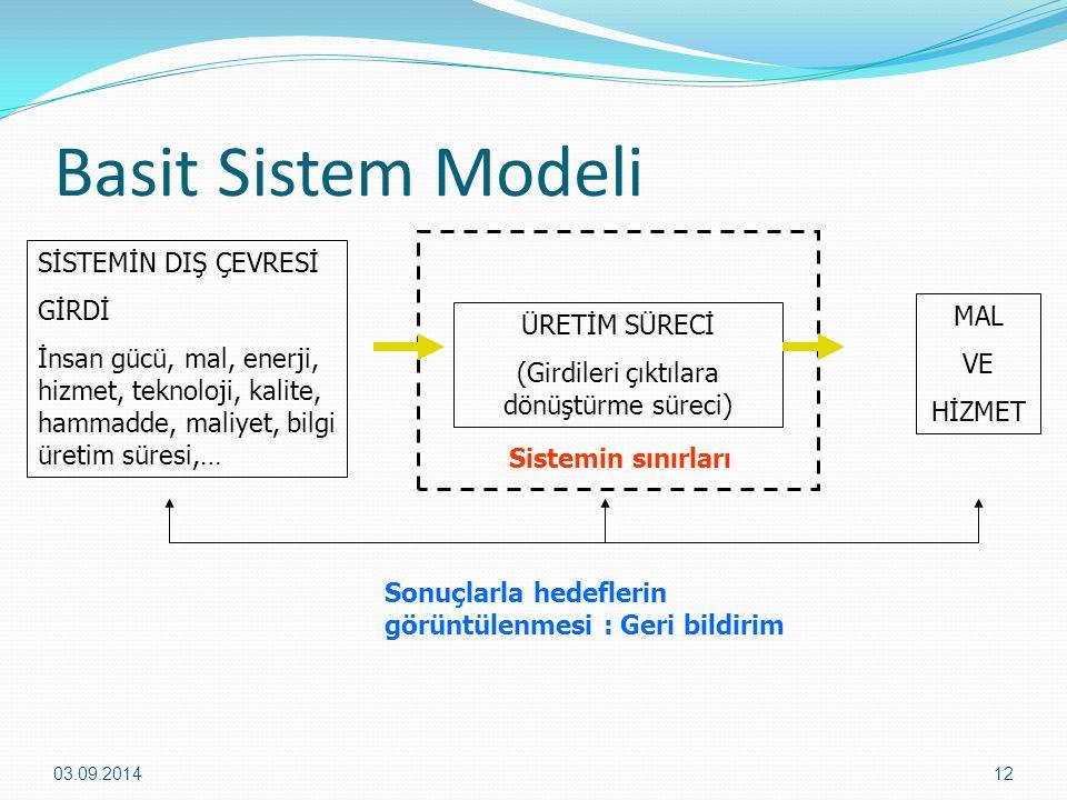 Basit Sistem Modeli 03.09.201412 SİSTEMİN DIŞ ÇEVRESİ GİRDİ İnsan gücü, mal, enerji, hizmet, teknoloji, kalite, hammadde, maliyet, bilgi üretim süresi