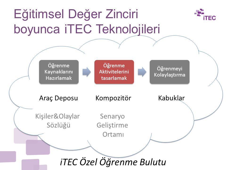 Eğitimsel Değer Zinciri boyunca iTEC Teknolojileri Öğrenme Kaynaklarını Hazırlamak Öğrenme Aktivitelerini tasarlamak Öğrenmeyi Kolaylaştırma iTEC Özel Öğrenme Bulutu Kompozitör Senaryo Geliştirme Ortamı Araç Deposu Kişiler&Olaylar Sözlüğü Kabuklar