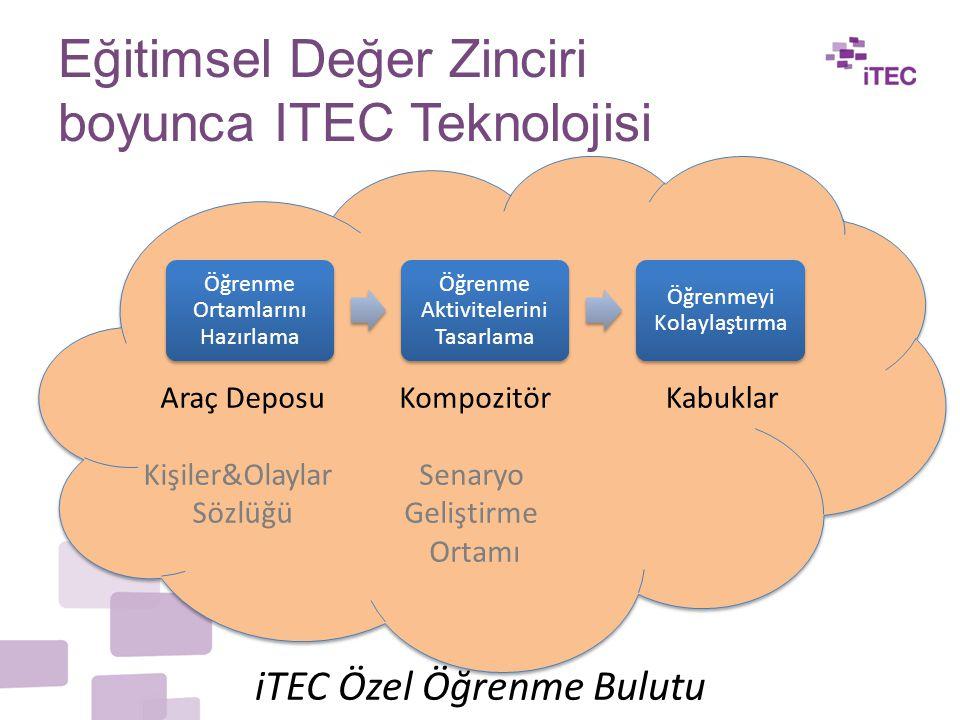 Eğitimsel Değer Zinciri boyunca ITEC Teknolojisi Öğrenme Ortamlarını Hazırlama Öğrenme Aktivitelerini Tasarlama Öğrenmeyi Kolaylaştırma Kompozitör Senaryo Geliştirme Ortamı Araç Deposu Kişiler&Olaylar Sözlüğü Kabuklar iTEC Özel Öğrenme Bulutu